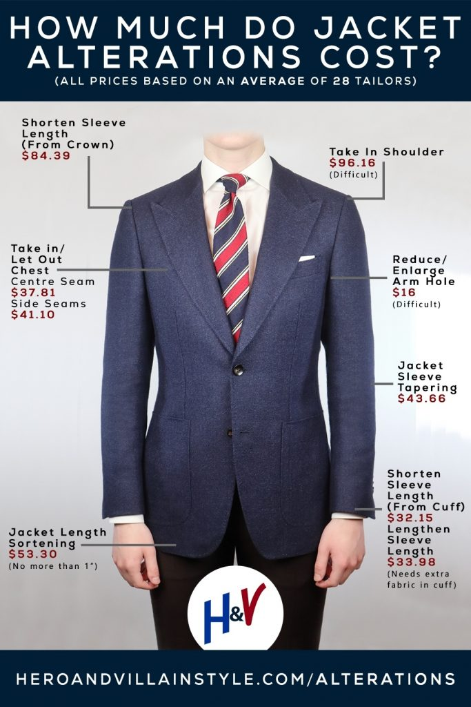 How much do suit alterations cost infographic